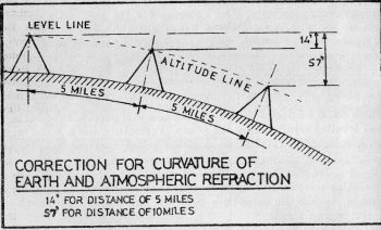 Fig. 5.   Due to curvature of earth and atmospheric refraction the level and altitude lines at different distances will vary.