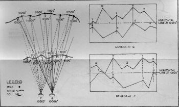 Fig. 4. Horizontal shift in camera location. P and Q are both at 10,000 ft. Respective view is seen in two sketches on right. From Q, Pts V and b, X and c, Y and d are in alignment or at same bearings respectively. When camera location is shifted to P, this alignment of peaks vary. Notice converging lines of above alignments lead to camera locations.