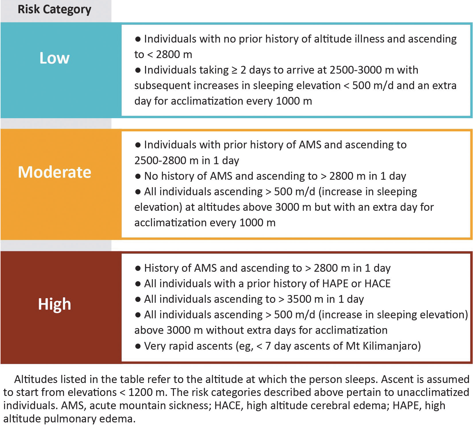 AMS Risk Table